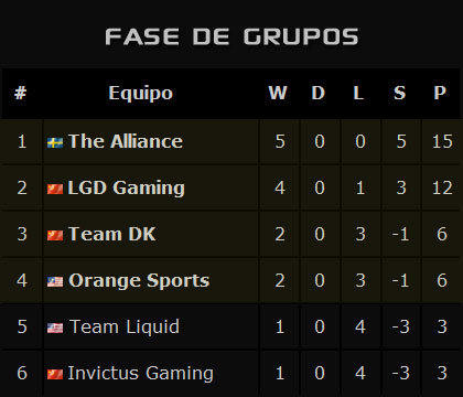 G-1_Champions_League_Season_5_Grupos