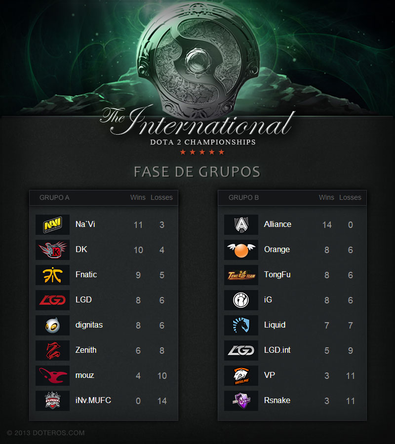 dota2_the_international_fase_grupos