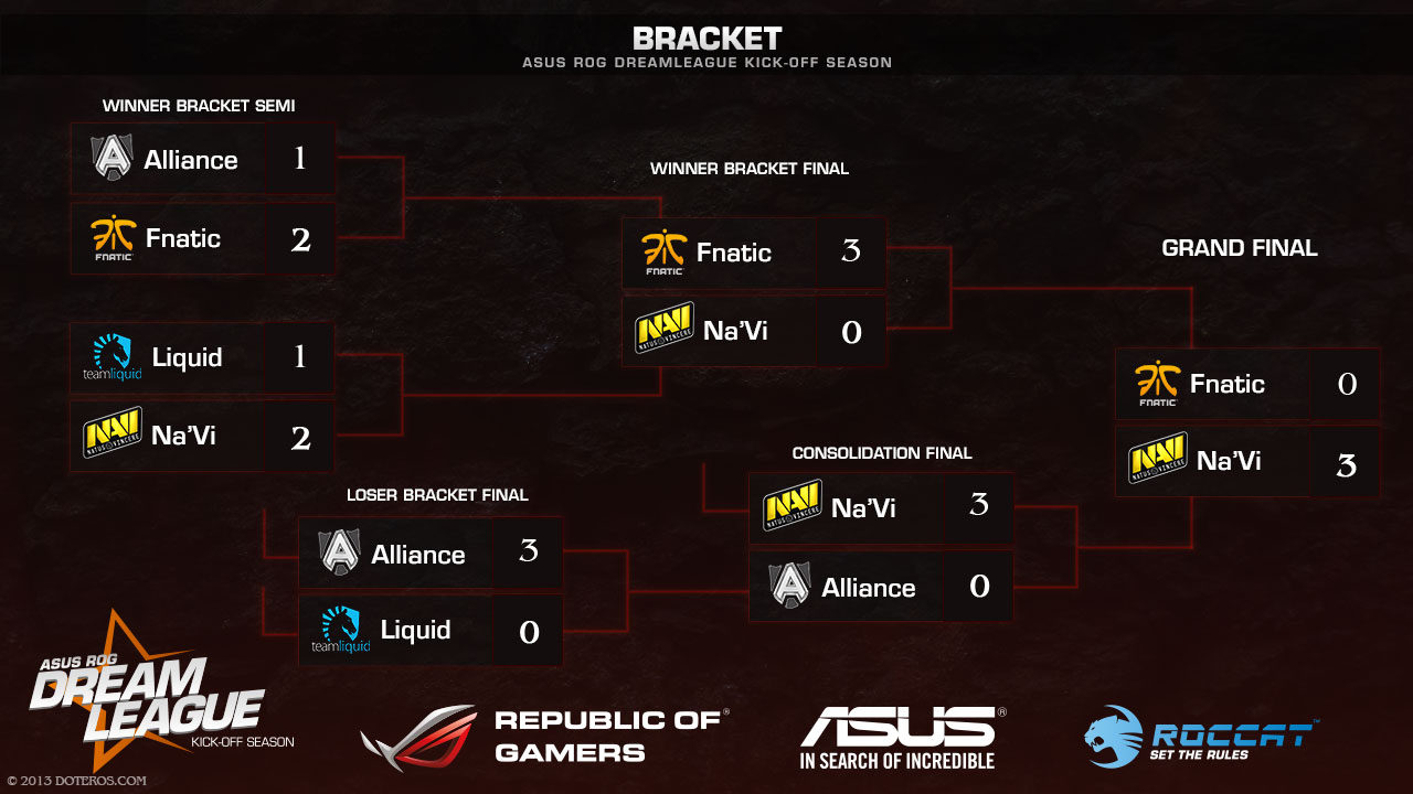ASUS ROG DreamLeague Playoffs