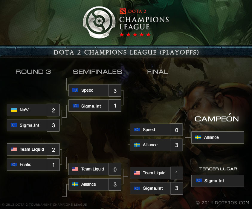 Dota 2 Champions league 2013 Playoffs Bracket