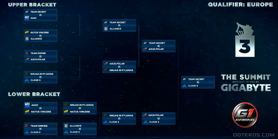 The_Summit_3_Clasificatorias_Europa_Playoffs_Bracket