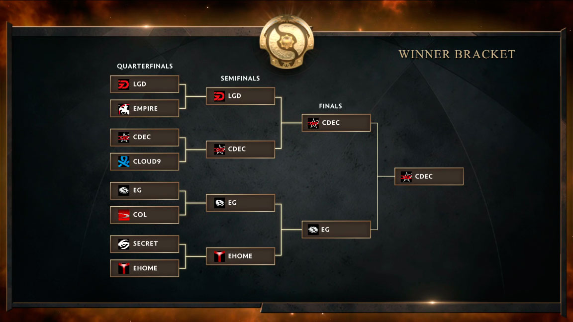 ti5_bracket_winner