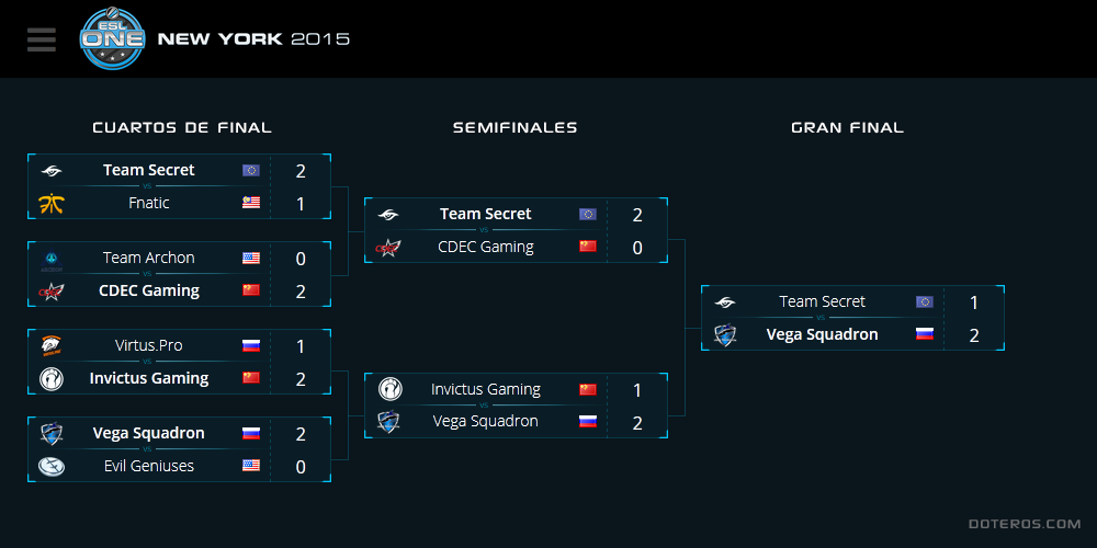 Torneo ESL One New York 2015 - Bracket (Playoffs)